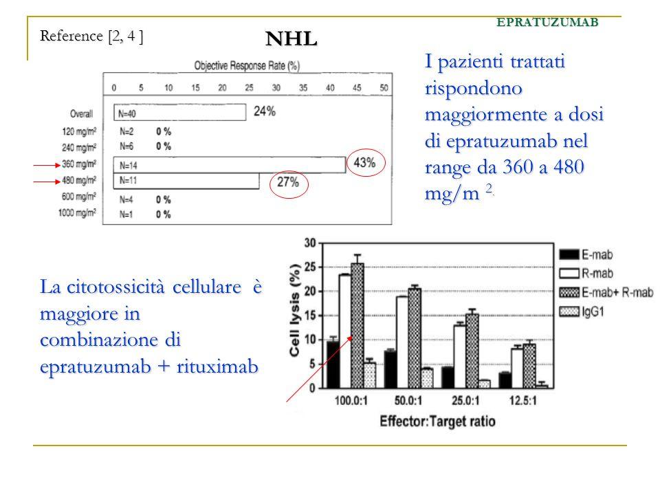EPRATUZUMAB Reference [2, 4 ] NHL. I pazienti trattati rispondono maggiormente a dosi di epratuzumab nel range da 360 a 480 mg/m 2.